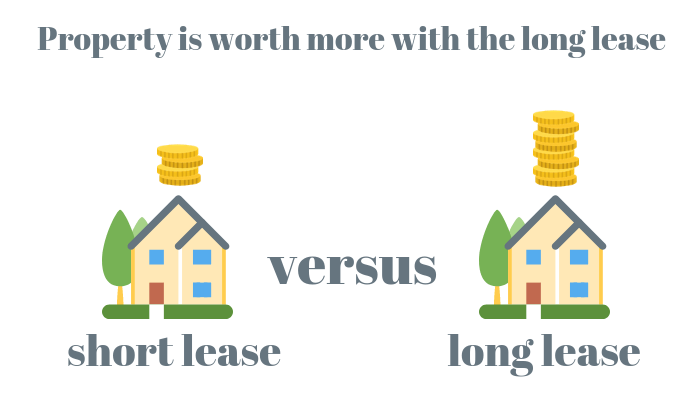 Long Lease Versus Short Lease