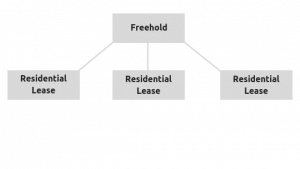 Leasehold structure with no head lease