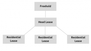 Leasehold structure