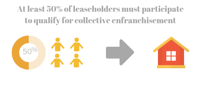 At least 50% leaseholders must participate in the collective enfranchisement
