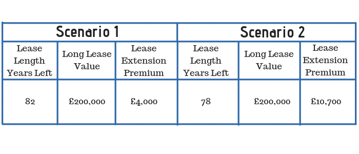 Lease Extension Premium Differences